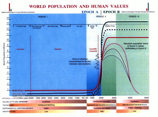 World Population and Human Values Chart by John P. Reisman made for Jonas Salk based on his book.