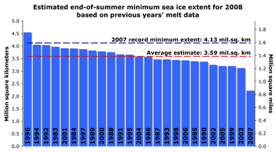 2008-05 Estimated sea ice extent - September minimum.