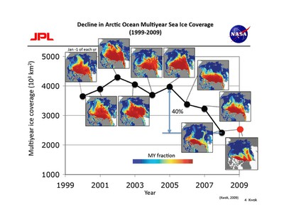 Decline in Arctic Multiyear Sea Ice Coverage (1999-2009)