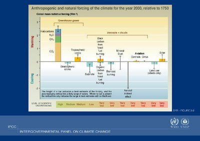 IPCC AR4 Global Mean Radiative Forcing