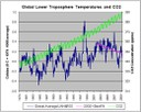 Global Troposphere Temperatures Average