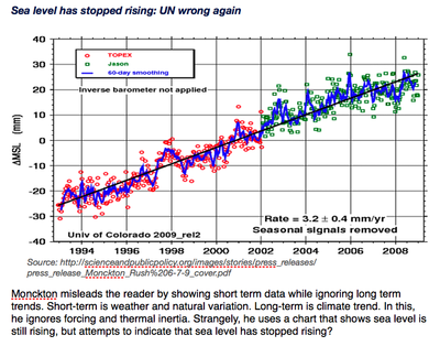 Moncktonized Trend - Ocean Sea Level Rise