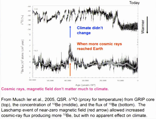 Muscheler et al., 2005 Galactic Cosmic Rays Magnetic Field - The Laschamp Anomaly reveals that significantly higher GCR's do not correlate with significant temperature change. This indicates that GCR's may have an effect but that it is likely much less significant than Henrik Svensmark has indicated. Source: http://www.agu.org/meetings/fm09/lectures/lecture_videos/A23A.shtml