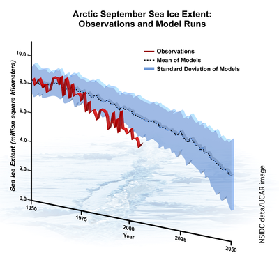 Arctic Ice Loss Model vs. Observation