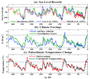 Sea Levels and Forcings 450k Years