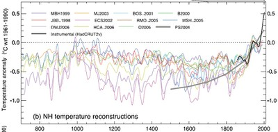 IPCC Temperature Reconstruction AR4 WG1