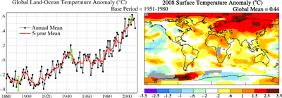 NASA GISS 2008 Global Mean Temperature