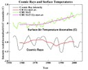 Galactic Cosmic Rays & Temperature