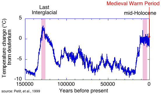 Global warming natural cycle oss foundation 150 thousand years publicscrutiny Image collections