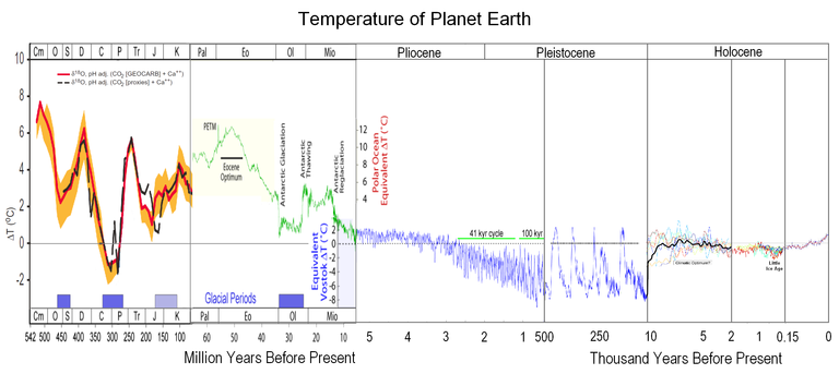 542 Million Years Global Temperature Record (Geocarb)