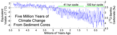 5 Million Year Temperature Record