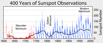 Solar Sunspot Cycles