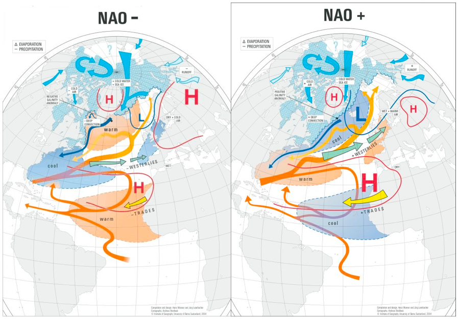 North Atlantic Oscillation (NAO)