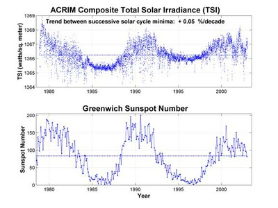 Solar Observations