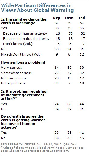 Pew Research Global Warming Poll 10-2010 Source: http://pewresearch.org/pubs/1780/poll-global-warming-scientists-energy-policies-offshore-drilling-tea-party