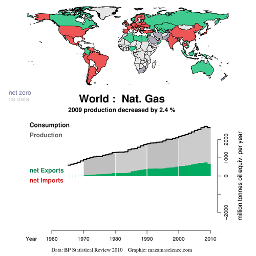 World Natural Gas 2009