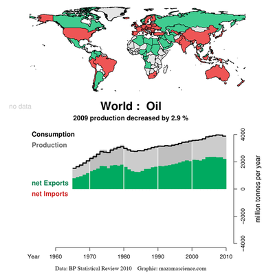 World Oil Production 2009