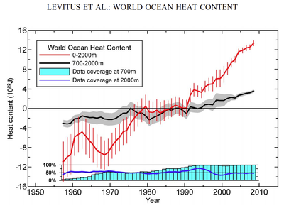 World Ocean Heat Content