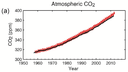 IPCC AR5 WGI Atmospheric CO2