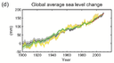 IPCC AR5 WGI Global average sea level change