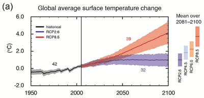 IPCC AR5 WGI Global average surface temperature change