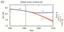 IPCC AR5 WGI Global ocean surface pH