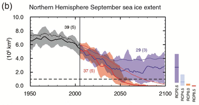 IPCC AR5 WGI Northern hemisphere September sea ice extent