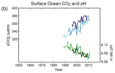 IPCC AR5 WGI Surface ocean CO2 and pH