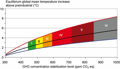 IPCC projected temperature increase range.