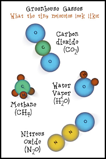 Greenhouse Gases/Effect