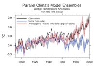 Global Warming is Only Part Human Caused