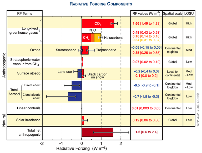 Radiative Forcing Components IPCC AR4 SPM – Figure SPM.2. Global average radiative forcing (RF) estimates and ranges in 2005 for anthropogenic carbon dioxide (CO2 ), methane (CH4 ), nitrous oxide (N2O) and other important agents and mechanisms, together with the typical geographical extent (spatial scale) of the forcing and the assessed level of scientific understanding (LOSU). The net anthropogenic radiative forcing and its range are also shown. These require summing asymmetric uncertainty estimates from the component terms, and cannot be obtained by simple addition. Additional forcing factors not included here are considered to have a very low LOSU. Volcanic aerosols contribute an additional natural forcing but are not included in this figure due to their episodic nature. The range for linear contrails does not include other possible effects of aviation on cloudiness. {2.9, Figure 2.20} – Source (page 4): http://ipcc-wg1.ucar.edu/wg1/Report/AR4WG1_Print_SPM.pdf