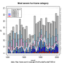 Hurricane Trends 1850-2005