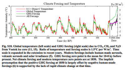 Climate Forcing & Temperature