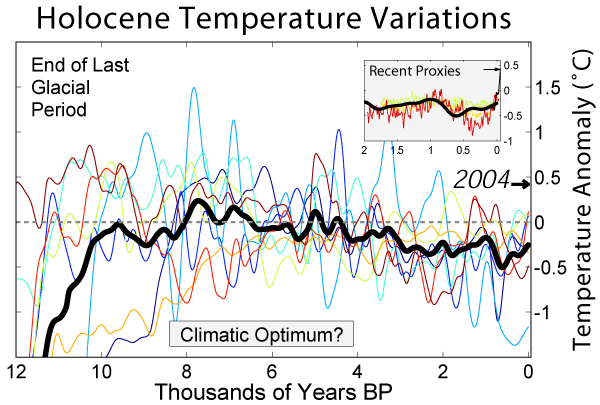 Holocene Temperature Variations