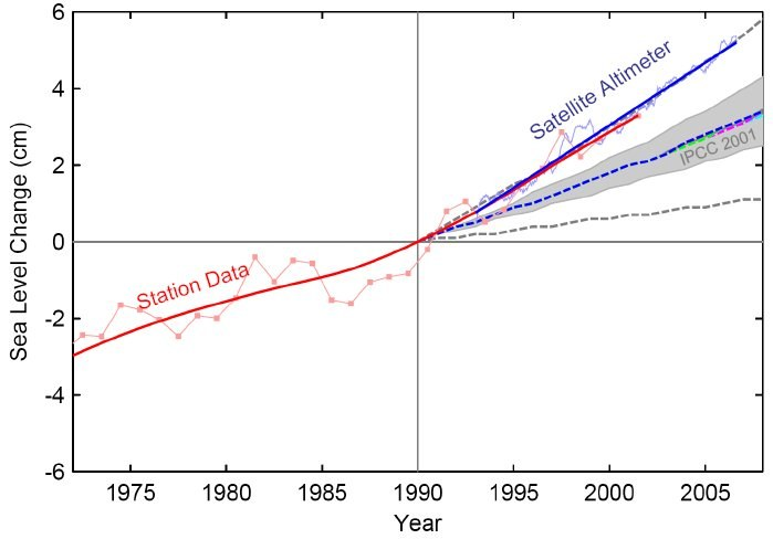 Sea Level Increase Rate
